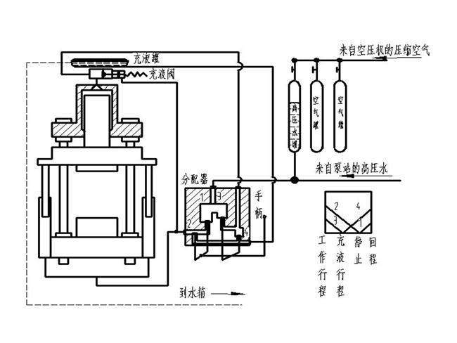 150吨四柱压力机泵的工作原理图